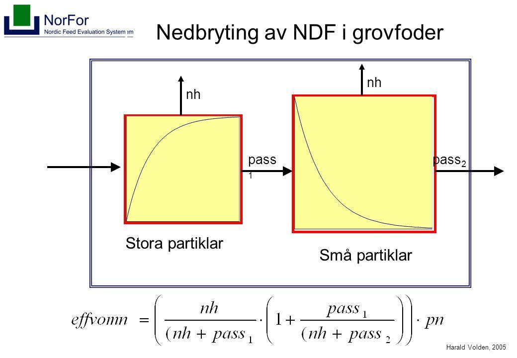 Harald Volden, 2005 Nedbryting av NDF i grovfoder MRT 2 60 % Små partikler MRT 1 40 % Store partikler pass 1 pass 2 nh Stora partiklar Små partiklar