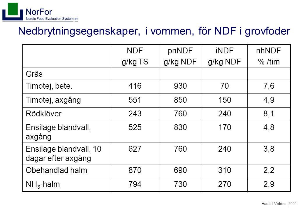 Harald Volden, 2005 Nedbrytningsegenskaper, i vommen, för NDF i grovfoder NDF g/kg TS pnNDF g/kg NDF iNDF g/kg NDF nhNDF % /tim Gräs Timotej, bete.416930707,6 Timotej, axgång5518501504,9 Rödklöver2437602408,1 Ensilage blandvall, axgång 5258301704,8 Ensilage blandvall, 10 dagar efter axgång 6277602403,8 Obehandlad halm8706903102,2 NH 3 -halm7947302702,9