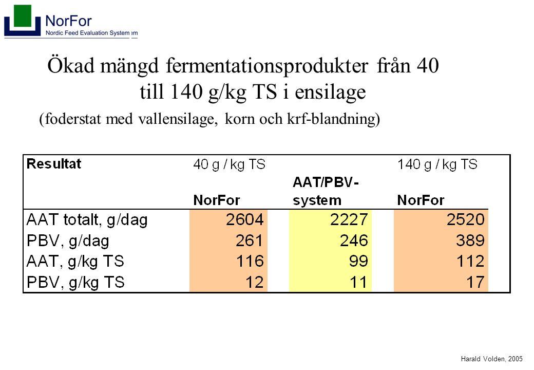 Harald Volden, 2005 Ökad mängd fermentationsprodukter från 40 till 140 g/kg TS i ensilage (foderstat med vallensilage, korn och krf-blandning)