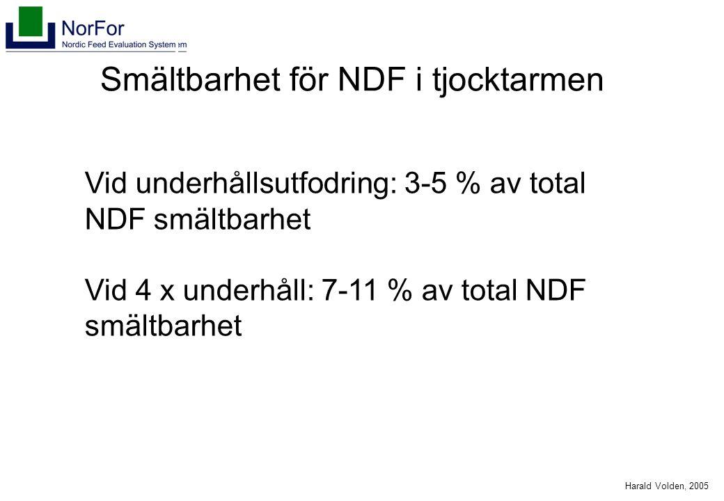 Harald Volden, 2005 Smältbarhet för NDF i tjocktarmen Vid underhållsutfodring: 3-5 % av total NDF smältbarhet Vid 4 x underhåll: 7-11 % av total NDF smältbarhet