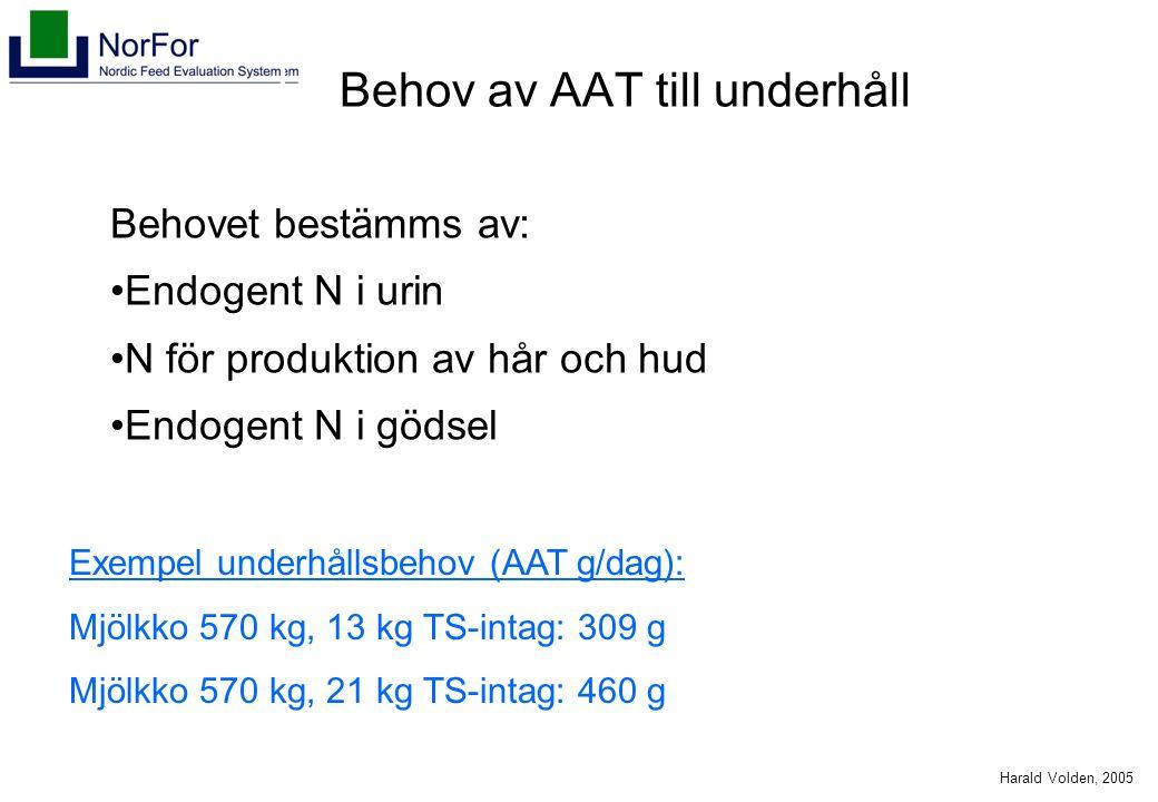 Harald Volden, 2005 Behov av AAT till underhåll Behovet bestämms av: Endogent N i urin N för produktion av hår och hud Endogent N i gödsel Exempel underhållsbehov (AAT g/dag): Mjölkko 570 kg, 13 kg TS-intag: 309 g Mjölkko 570 kg, 21 kg TS-intag: 460 g