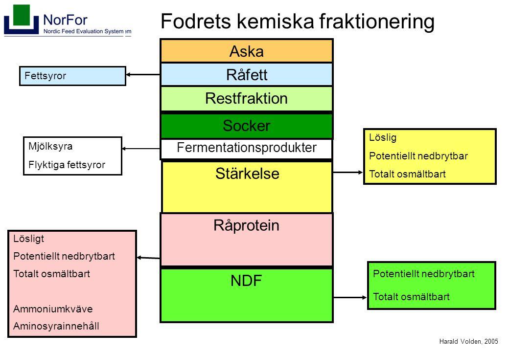 Harald Volden, 2005 Aska Råfett Restfraktion Fermentationsprodukter Stärkelse Råprotein NDF Potentiellt nedbrytbart Totalt osmältbart Lösligt Potentie