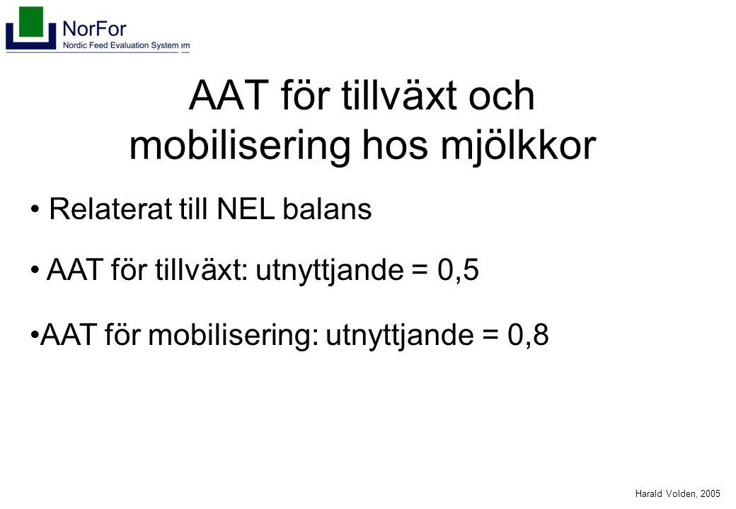 Harald Volden, 2005 AAT för tillväxt och mobilisering hos mjölkkor Relaterat till NEL balans AAT för tillväxt: utnyttjande = 0,5 AAT för mobilisering: utnyttjande = 0,8