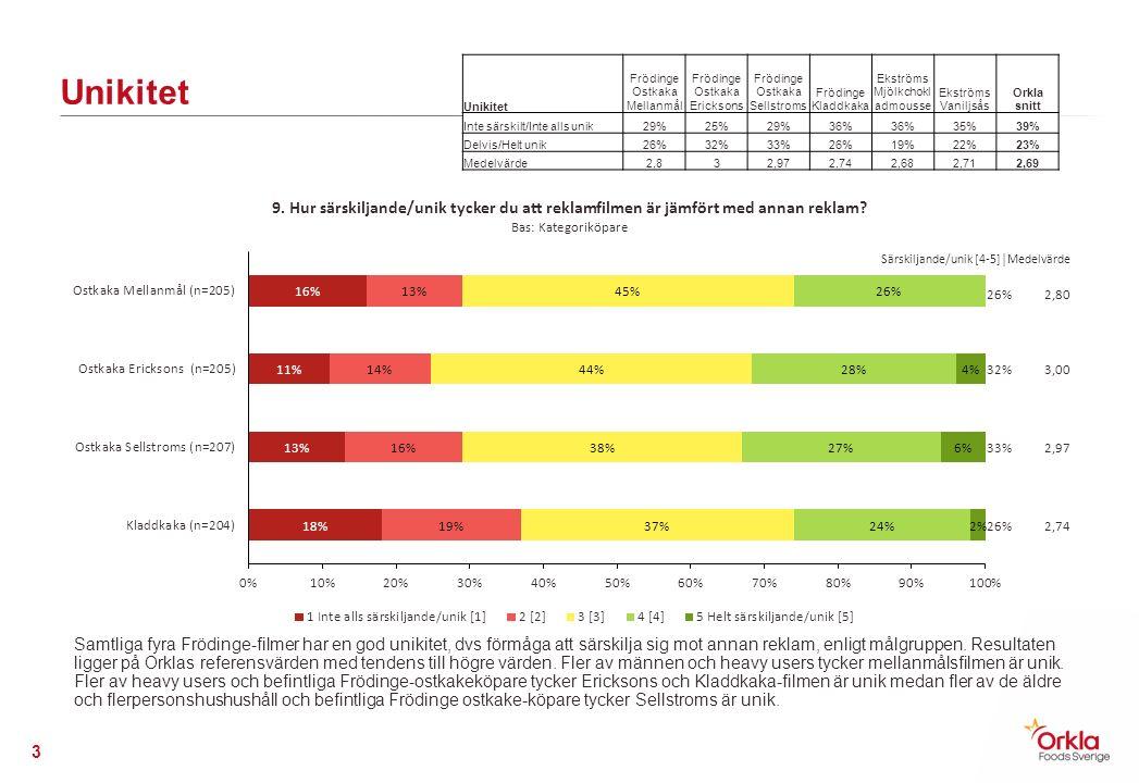 Unikitet Frödinge Ostkaka Mellanmål Frödinge Ostkaka Ericksons Frödinge Ostkaka Sellstroms Frödinge Kladdkaka Ekströms Mjölkchokl admousse Ekströms Vaniljsås Orkla snitt Inte särskilt/Inte alls unik29%25%29%36% 35%39% Delvis/Helt unik26%32%33%26%19%22%23% Medelvärde2,832,972,742,682,712,69 Unikitet 3 Samtliga fyra Frödinge-filmer har en god unikitet, dvs förmåga att särskilja sig mot annan reklam, enligt målgruppen.