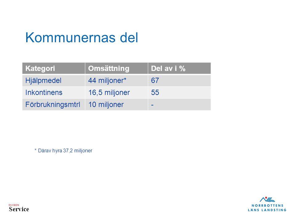 DIVISION Service Kommunernas del KategoriOmsättningDel av i % Hjälpmedel44 miljoner*67 Inkontinens16,5 miljoner55 Förbrukningsmtrl10 miljoner- * Därav hyra 37,2 miljoner