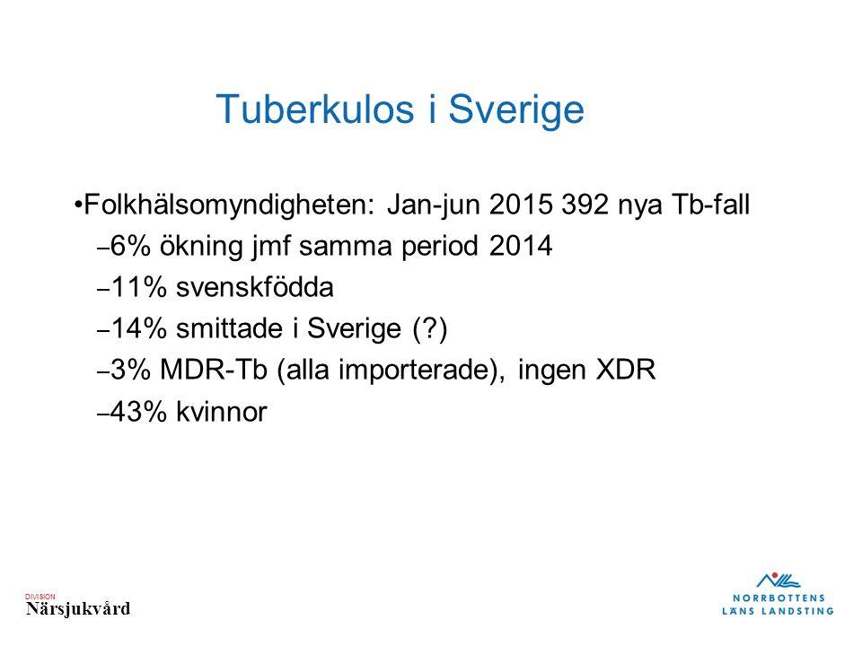 DIVISION Närsjukvård Tuberkulos i Sverige Folkhälsomyndigheten: Jan-jun 2015 392 nya Tb-fall – 6% ökning jmf samma period 2014 – 11% svenskfödda – 14%