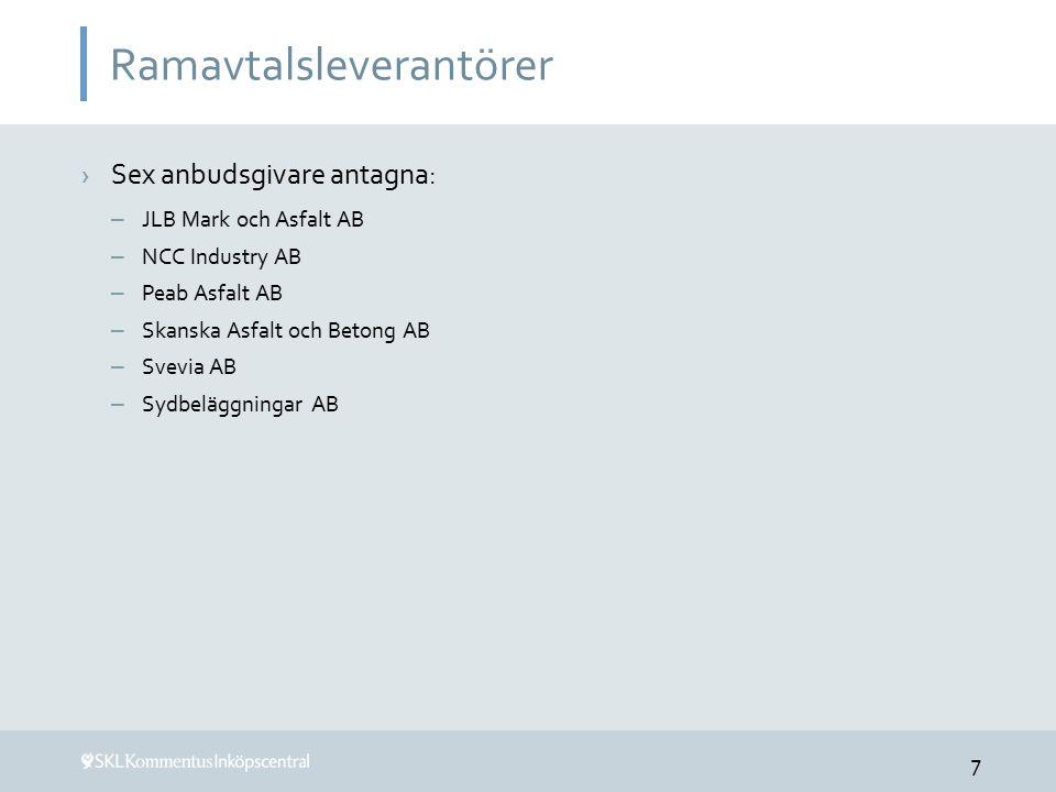 Ramavtalsleverantörer ›Sex anbudsgivare antagna: – JLB Mark och Asfalt AB – NCC Industry AB – Peab Asfalt AB – Skanska Asfalt och Betong AB – Svevia AB – Sydbeläggningar AB 7