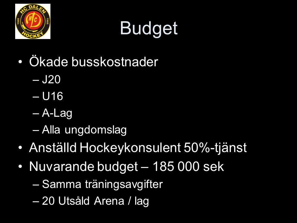 Budget Ökade busskostnader –J20 –U16 –A-Lag –Alla ungdomslag Anställd Hockeykonsulent 50%-tjänst Nuvarande budget – 185 000 sek –Samma träningsavgifter –20 Utsåld Arena / lag