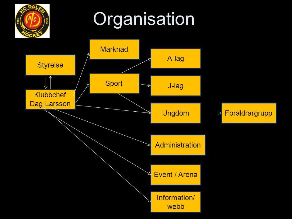 Organisation Styrelse Klubbchef Dag Larsson A-lag J-lag Ungdom Sport Föräldrargrupp Marknad Administration Event / Arena Information/ webb