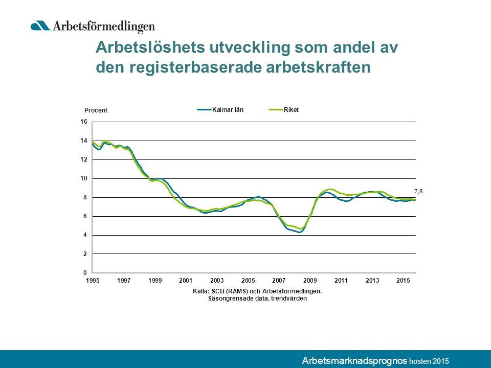 Arbetslöshets utveckling som andel av den registerbaserade arbetskraften
