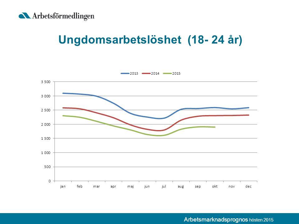 Arbetsmarknadsprognos hösten 2015 Ungdomsarbetslöshet (18- 24 år)