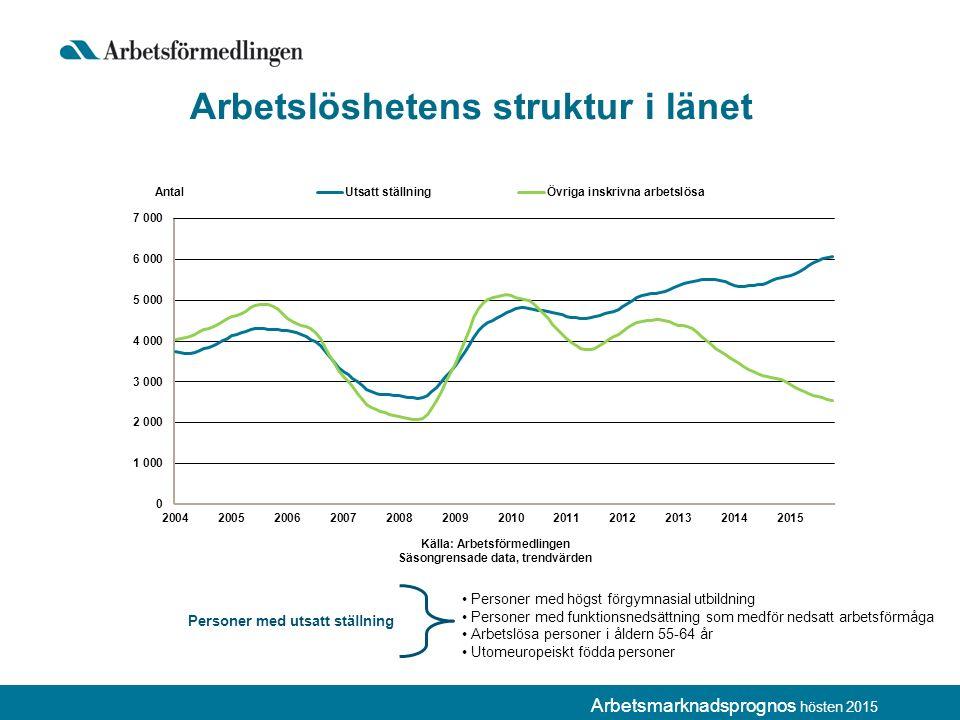 Arbetsmarknadsprognos hösten 2015 Arbetslöshetens struktur i länet Personer med högst förgymnasial utbildning Personer med funktionsnedsättning som medför nedsatt arbetsförmåga Arbetslösa personer i åldern 55-64 år Utomeuropeiskt födda personer Personer med utsatt ställning
