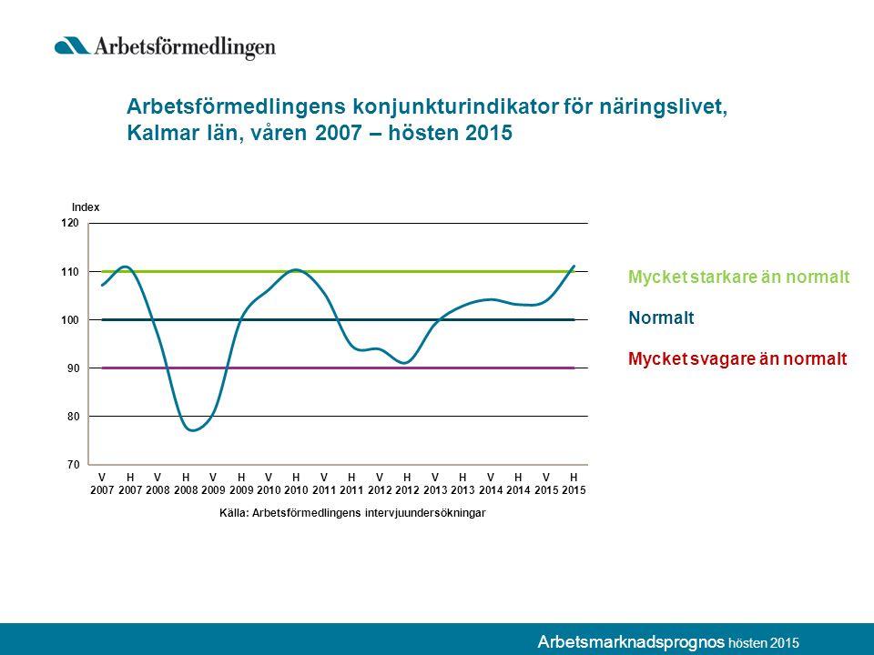Arbetsförmedlingens konjunkturindikator för näringslivet, Kalmar län, våren 2007 – hösten 2015 Mycket starkare än normalt Normalt Mycket svagare än normalt