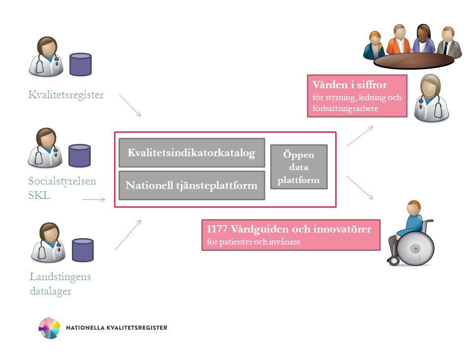 Vården i siffror för styrning, ledning och förbättringsarbete 1177 Vårdguiden och innovatörer för patienter och invånare Nationell tjänsteplattform Öp