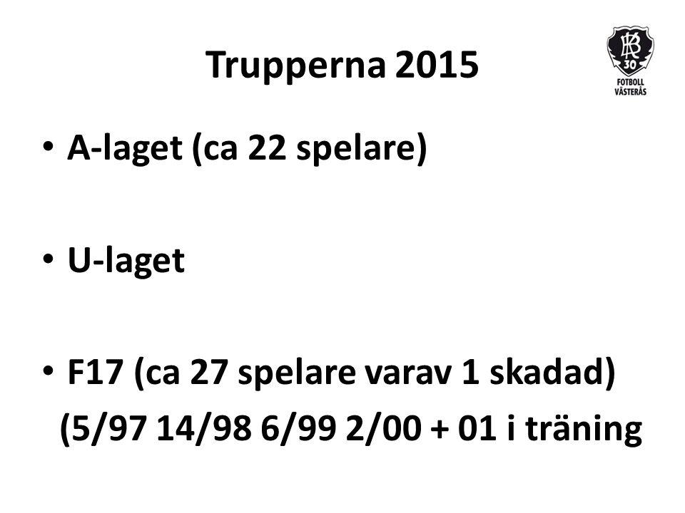 Trupperna 2015 A-laget (ca 22 spelare) U-laget F17 (ca 27 spelare varav 1 skadad) (5/97 14/98 6/99 2/00 + 01 i träning