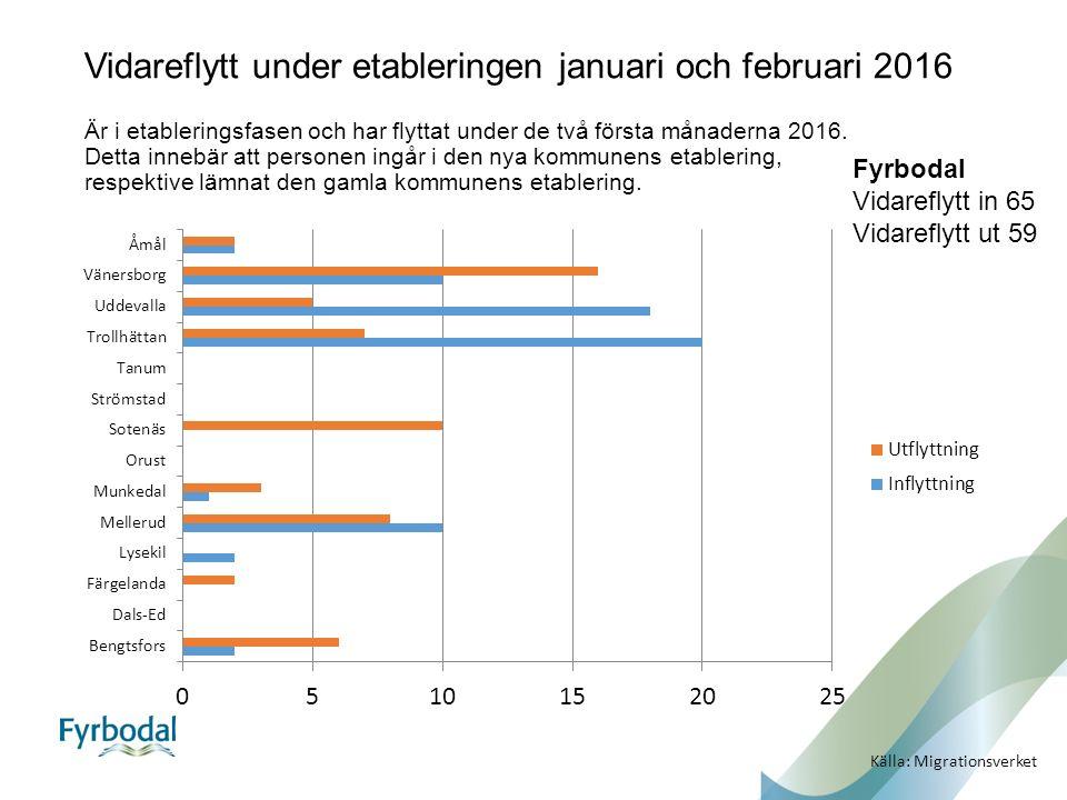 Fyrbodal Vidareflytt in 65 Vidareflytt ut 59 Källa: Migrationsverket Vidareflytt under etableringen januari och februari 2016 Är i etableringsfasen och har flyttat under de två första månaderna 2016.