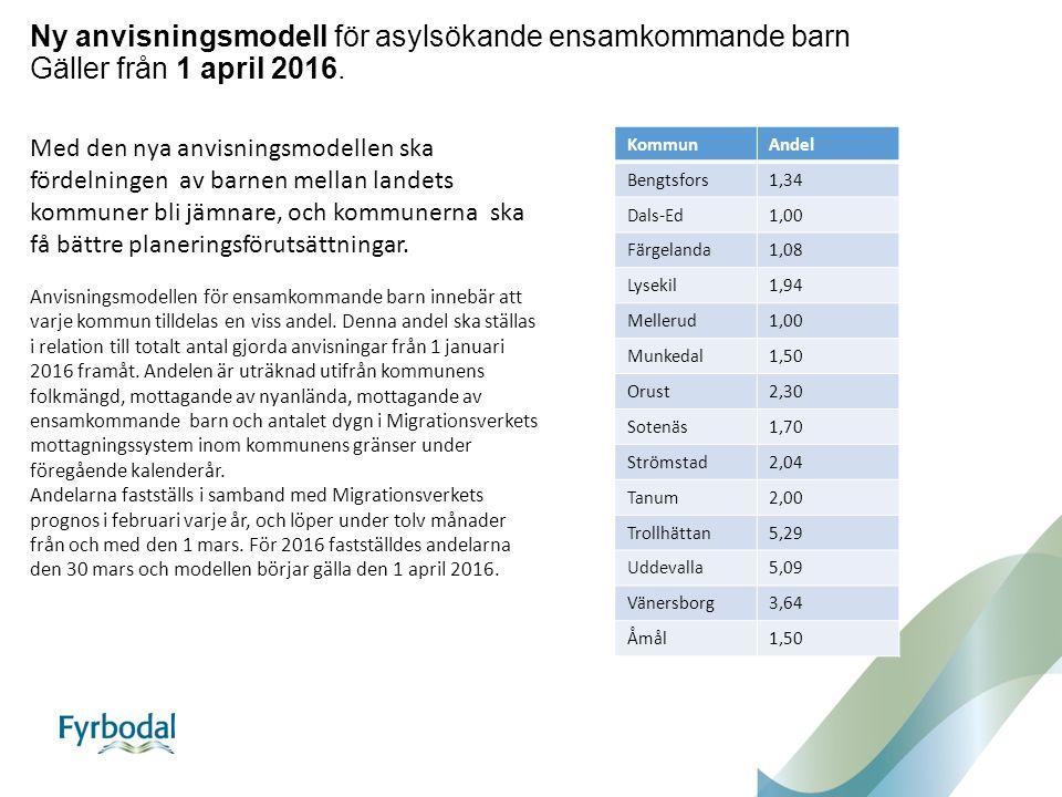 Ny anvisningsmodell för asylsökande ensamkommande barn Gäller från 1 april 2016.