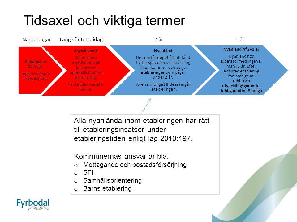 Tidsaxel och viktiga termer Ankomst till Sverige, registreras som asylsökande.