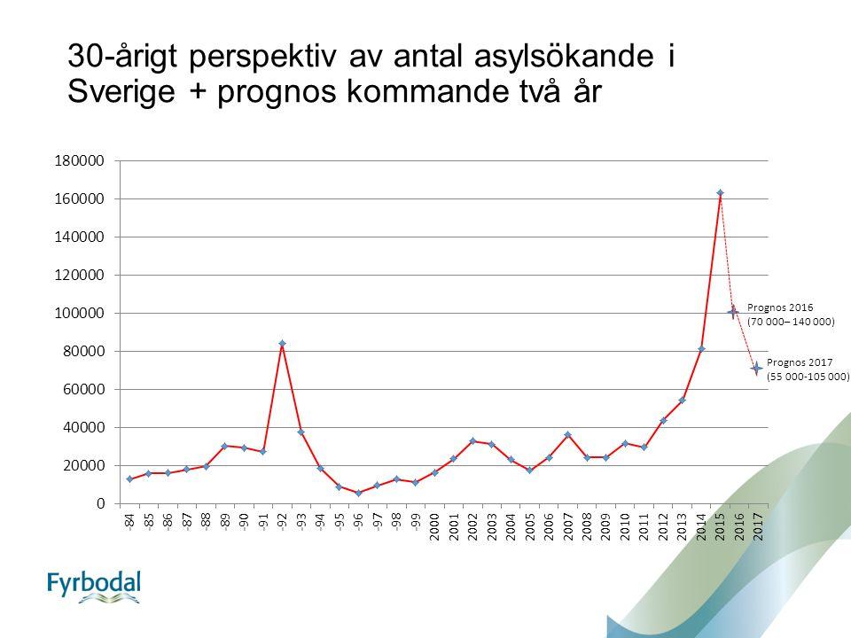 30-årigt perspektiv av antal asylsökande i Sverige + prognos kommande två år Prognos 2016 (70 000– 140 000) Prognos 2017 (55 000-105 000)