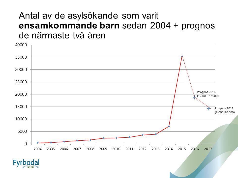 Antal av de asylsökande som varit ensamkommande barn sedan 2004 + prognos de närmaste två åren Prognos 2016 (12 000-27 000) Prognos 2017 (9 000-20 000)