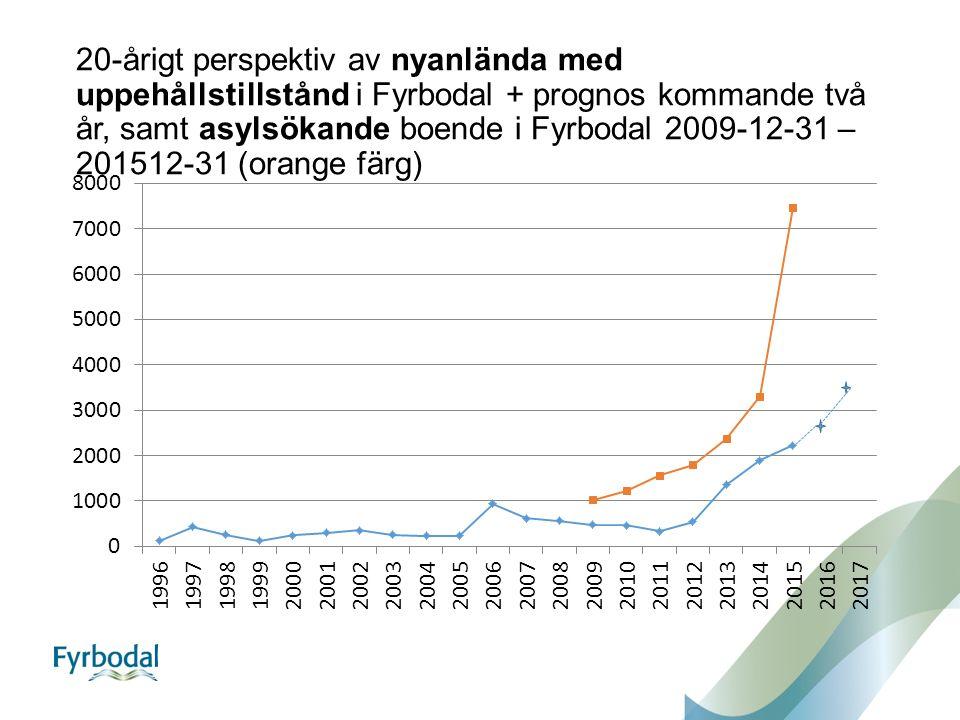 20-årigt perspektiv av nyanlända med uppehållstillstånd i Fyrbodal + prognos kommande två år, samt asylsökande boende i Fyrbodal 2009-12-31 – 201512-31 (orange färg)