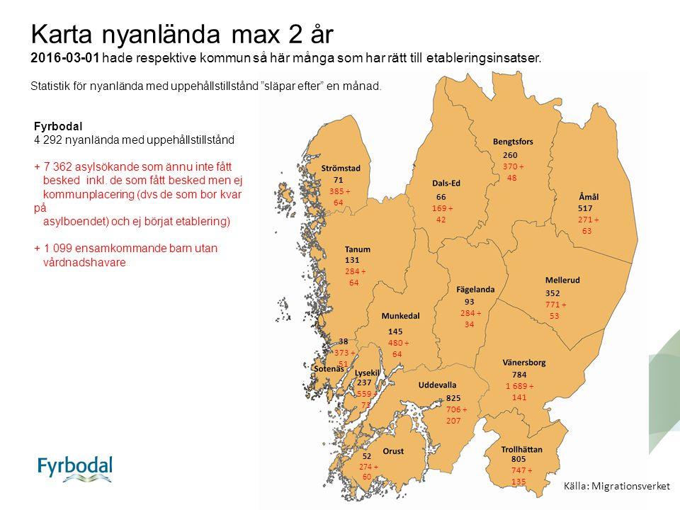Bengtsfors260(19) Dals-Ed 66 (9) Färgelanda 93 (11) Lysekil237 (14) Mellerud352 (11) Munkedal145 (10) Orust 52 (4) Sotenäs 38 (9) Strömstad 71 (11) Tanum131 (10) Trollhättan805 (58) Uddevalla825 (54) Vänersborg784 (28) Åmål506 (18) 4 292 Källa: Migrationsverket Tabell nyanlända max 2 år 2016-03-01 hade respektive kommun så här många som har rätt till etableringsinsatser.