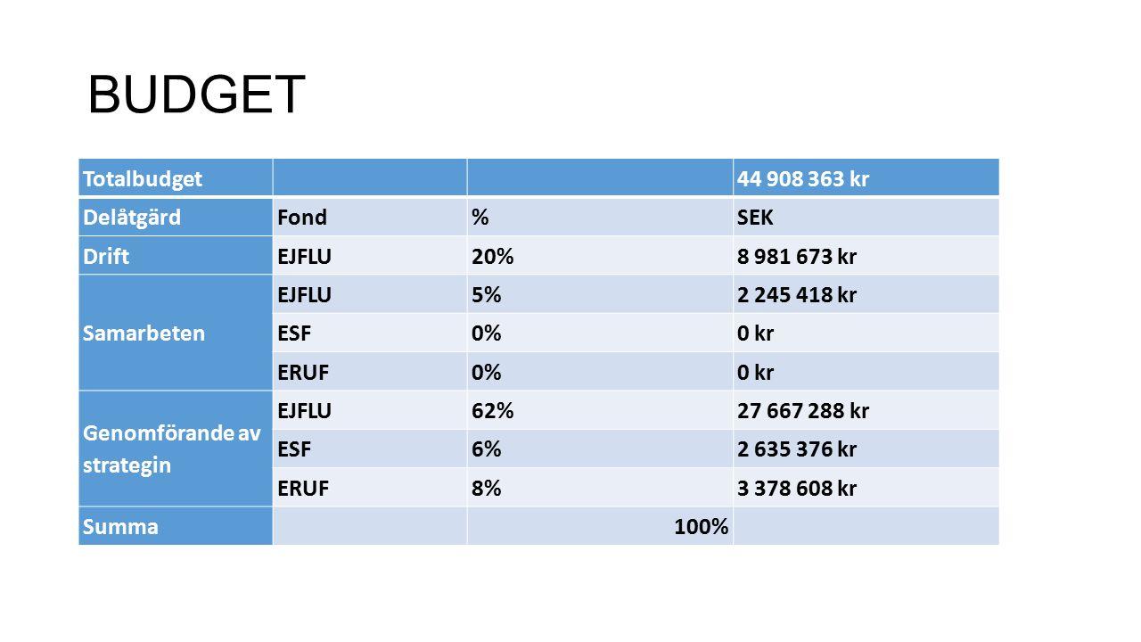 BUDGET Totalbudget 44 908 363 kr DelåtgärdFond%SEK DriftEJFLU20%8 981 673 kr Samarbeten EJFLU5%2 245 418 kr ESF0%0 kr ERUF0%0 kr Genomförande av strategin EJFLU62%27 667 288 kr ESF6%2 635 376 kr ERUF8%3 378 608 kr Summa 100%