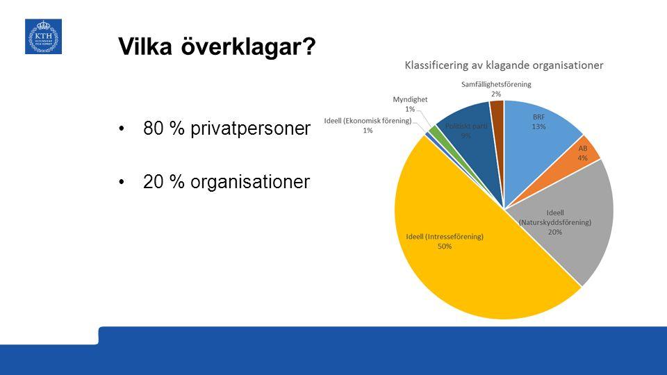 Vilka överklagar 80 % privatpersoner 20 % organisationer