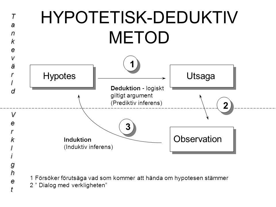 HYPOTETISK-DEDUKTIV METOD HypotesUtsaga Observation Tankevärld Verklighet 1 3 2 1 Försöker förutsäga vad som kommer att hända om hypotesen stämmer 2 Dialog med verkligheten Deduktion - logiskt giltigt argument (Prediktiv inferens) Induktion (Induktiv inferens)