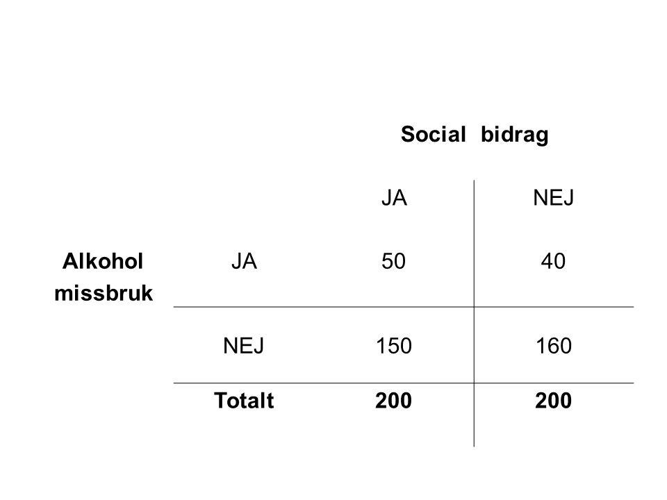 Socialbidrag JANEJ Alkohol missbruk JA5040 NEJ150160 Totalt200