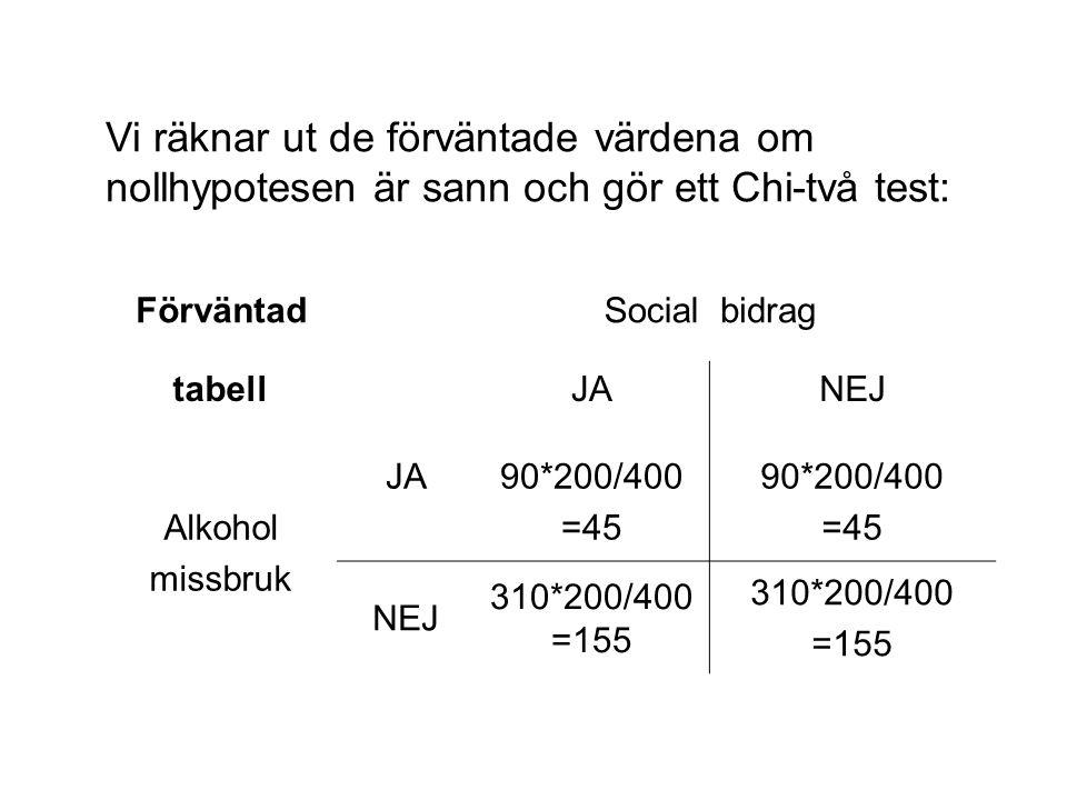 FörväntadSocialbidrag tabellJANEJ Alkohol missbruk JA90*200/400 =45 90*200/400 =45 NEJ 310*200/400 =155 310*200/400 =155 Vi räknar ut de förväntade värdena om nollhypotesen är sann och gör ett Chi-två test: