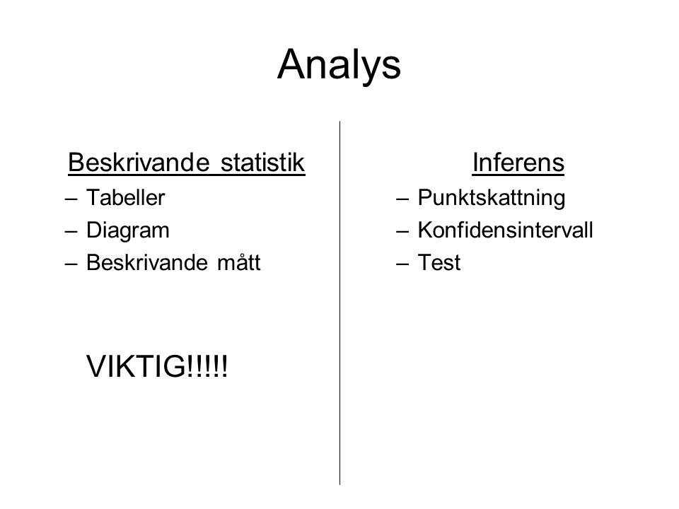 Analys Beskrivande statistik –Tabeller –Diagram –Beskrivande mått VIKTIG!!!!! Inferens –Punktskattning –Konfidensintervall –Test