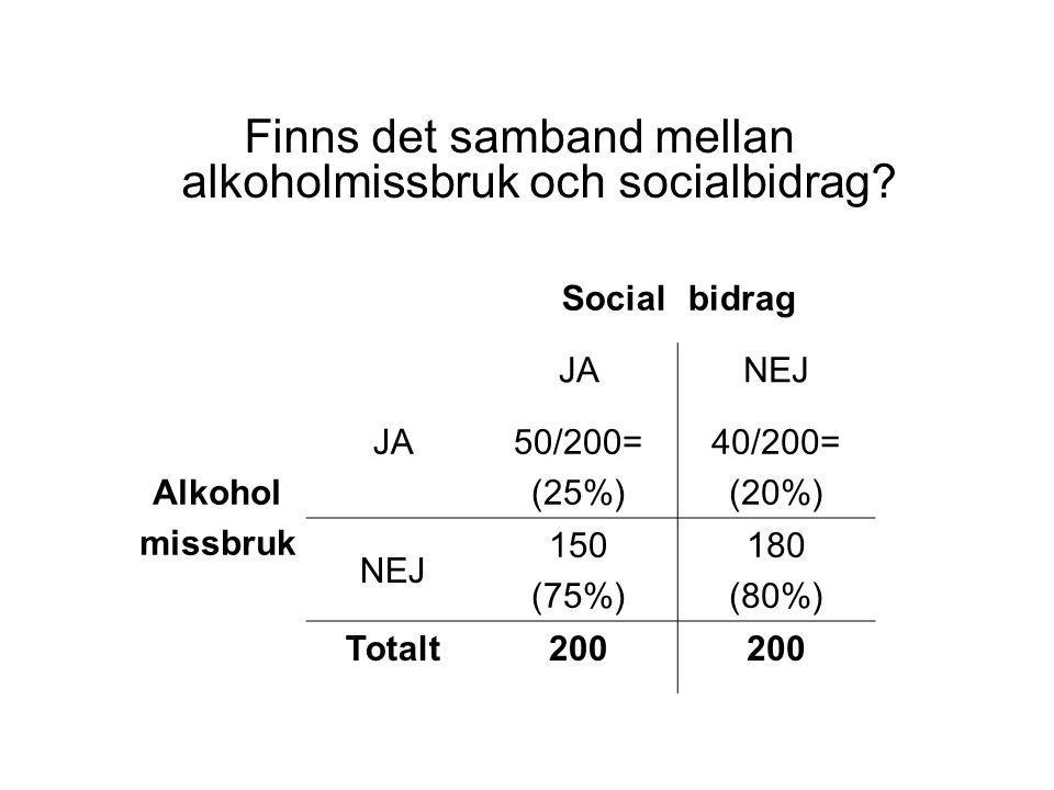 Finns det samband mellan alkoholmissbruk och socialbidrag? Socialbidrag JANEJ Alkohol missbruk JA50/200= (25%) 40/200= (20%) NEJ 150 (75%) 180 (80%) T