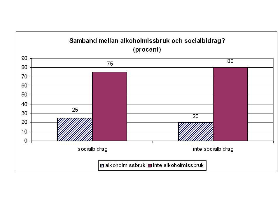 Åter till exemplet: Vi såg att stickprovproportionen blev 0.40, dvs Ett 95%-igt konfidensintervall blir då