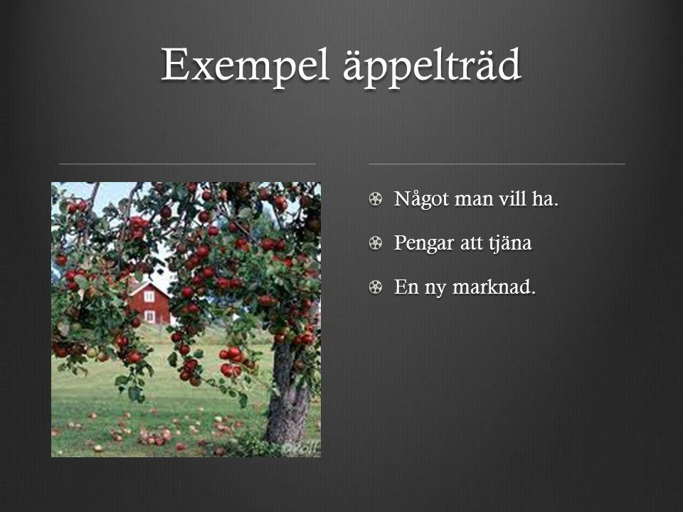 Exempel äppelträd Något man vill ha. Pengar att tjäna En ny marknad.