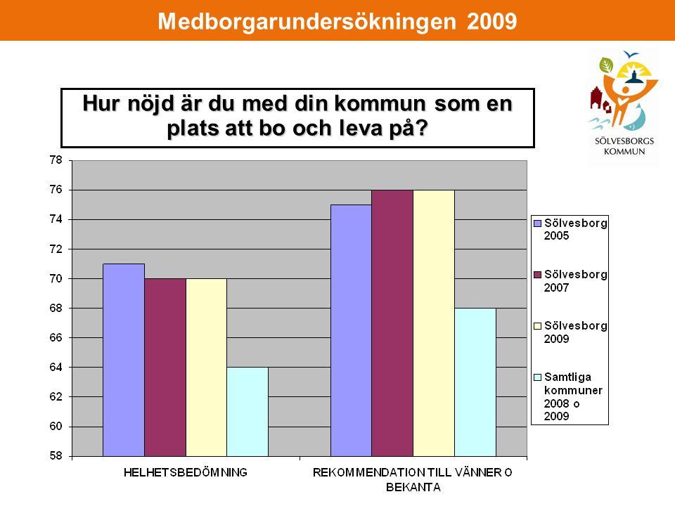 Medborgarundersökningen 2009 Hur nöjd är du med din kommun som en plats att bo och leva på
