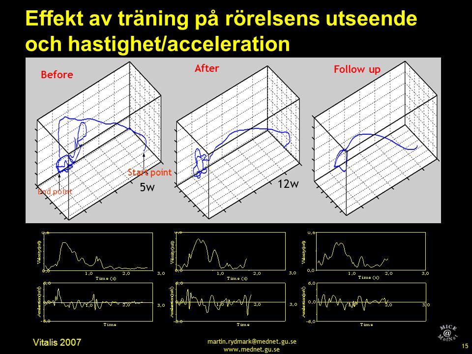 15 Vitalis 2007 martin.rydmark@mednet.gu.se www.mednet.gu.se Before After Follow up 5w 12w Effekt av träning på rörelsens utseende och hastighet/acceleration Start point End point