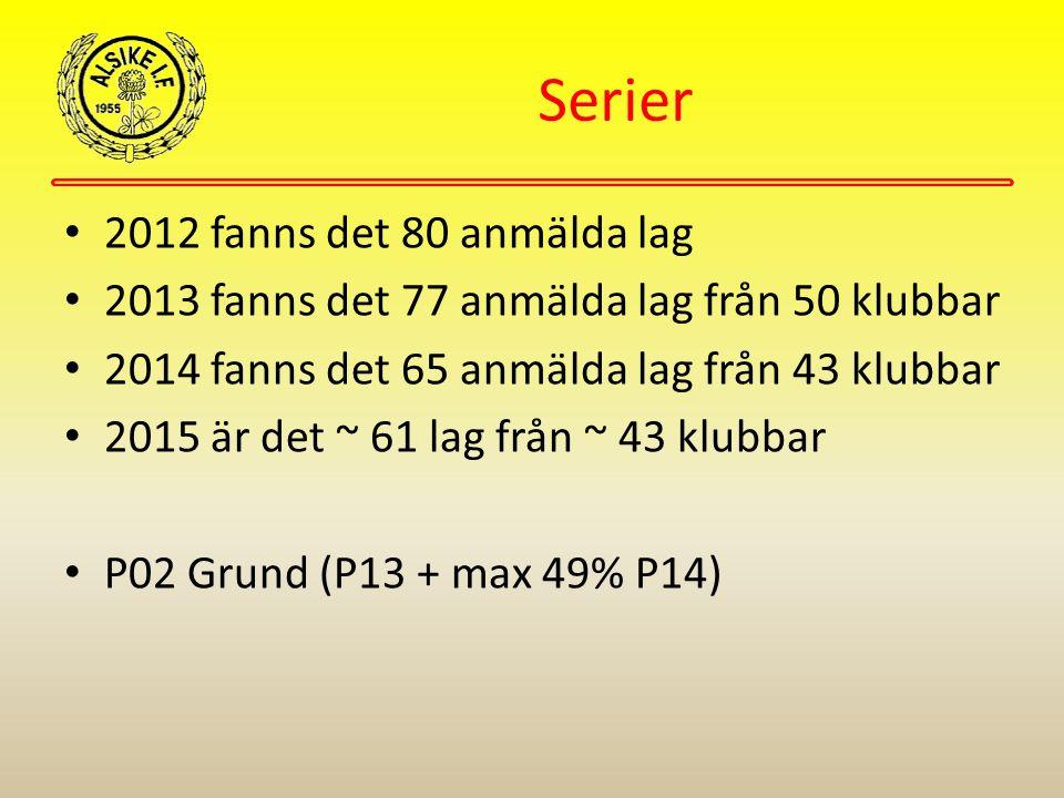 Serier 2012 fanns det 80 anmälda lag 2013 fanns det 77 anmälda lag från 50 klubbar 2014 fanns det 65 anmälda lag från 43 klubbar 2015 är det ~ 61 lag från ~ 43 klubbar P02 Grund (P13 + max 49% P14)