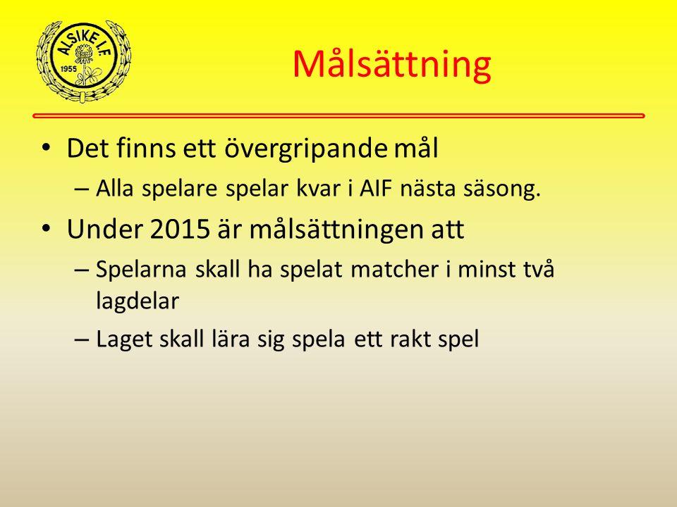 Målsättning Det finns ett övergripande mål – Alla spelare spelar kvar i AIF nästa säsong. Under 2015 är målsättningen att – Spelarna skall ha spelat m