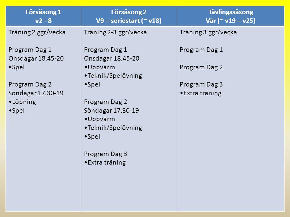 Försäsong 1 v2 - 8 Försäsong 2 V9 – seriestart (~ v18) Tävlingssäsong Vår (~ v19 – v25) Träning 2 ggr/vecka Program Dag 1 Onsdagar 18.45-20 Spel Progr