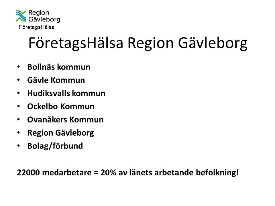 FöretagsHälsa FöretagsHälsa Region Gävleborg Bollnäs kommun Gävle Kommun Hudiksvalls kommun Ockelbo Kommun Ovanåkers Kommun Region Gävleborg Bolag/förbund 22000 medarbetare = 20% av länets arbetande befolkning!