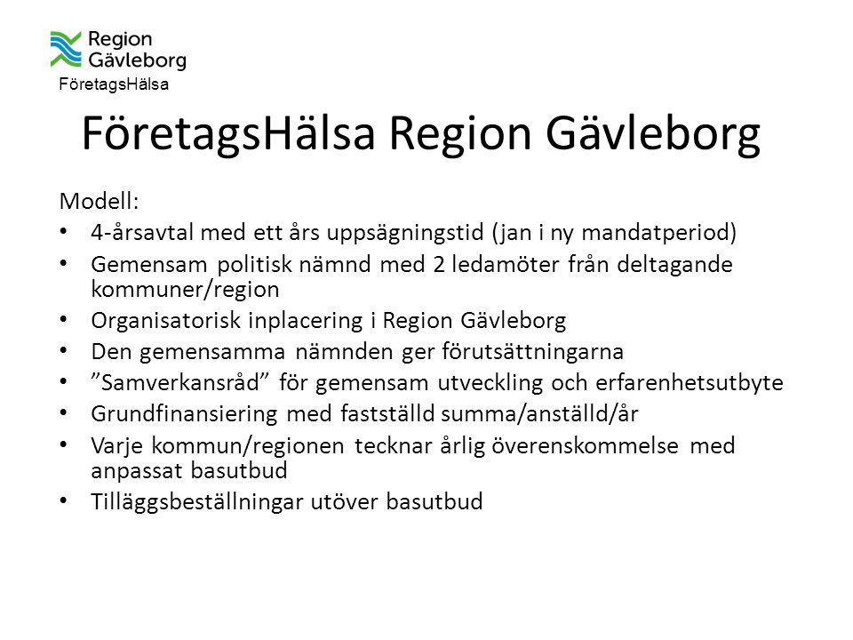 FöretagsHälsa FöretagsHälsa Region Gävleborg Modell: 4-årsavtal med ett års uppsägningstid (jan i ny mandatperiod) Gemensam politisk nämnd med 2 ledamöter från deltagande kommuner/region Organisatorisk inplacering i Region Gävleborg Den gemensamma nämnden ger förutsättningarna Samverkansråd för gemensam utveckling och erfarenhetsutbyte Grundfinansiering med fastställd summa/anställd/år Varje kommun/regionen tecknar årlig överenskommelse med anpassat basutbud Tilläggsbeställningar utöver basutbud