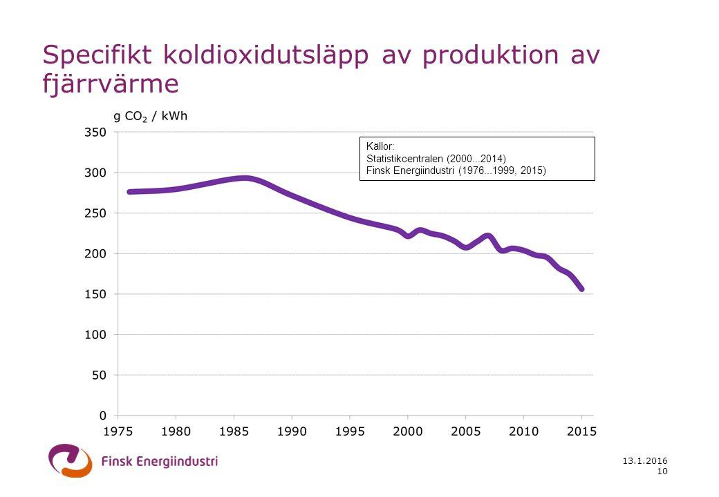 13.1.2016 10 Källor: Statistikcentralen (2000...2014) Finsk Energiindustri (1976...1999, 2015) Specifikt koldioxidutsläpp av produktion av fjärrvärme