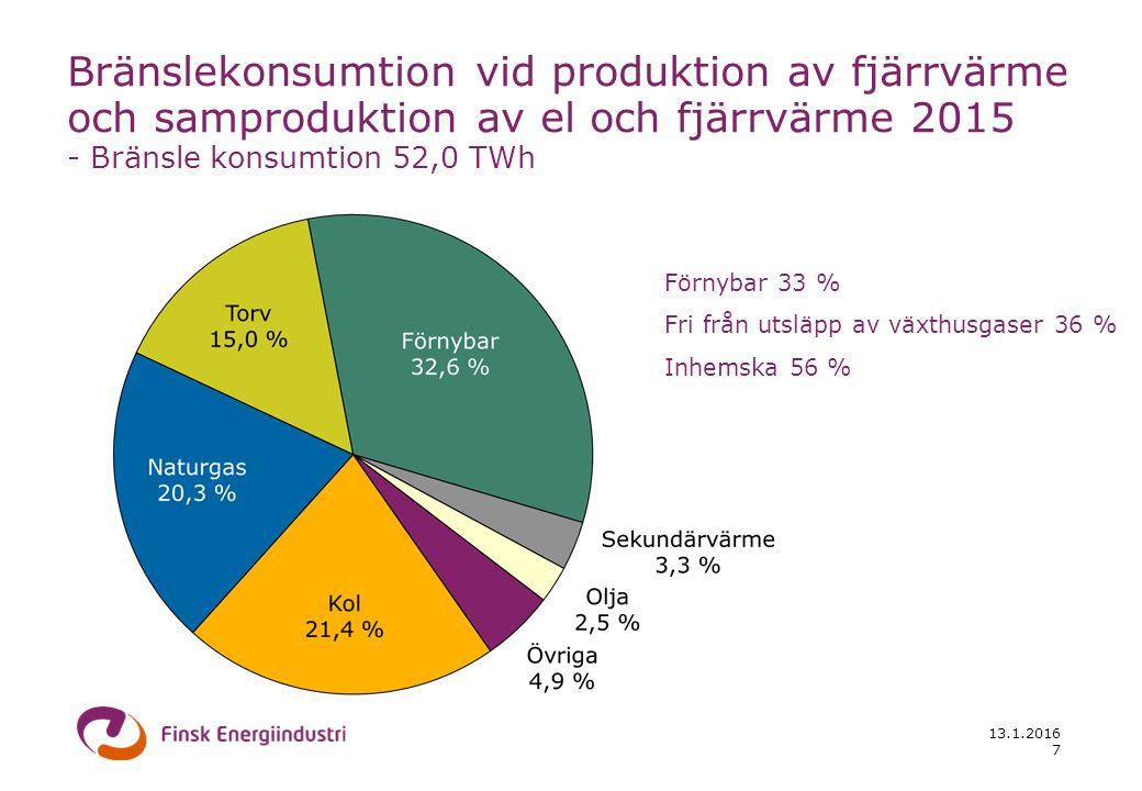 13.1.2016 7 Bränslekonsumtion vid produktion av fjärrvärme och samproduktion av el och fjärrvärme 2015 - Bränsle konsumtion 52,0 TWh Förnybar 33 % Fri från utsläpp av växthusgaser 36 % Inhemska 56 %