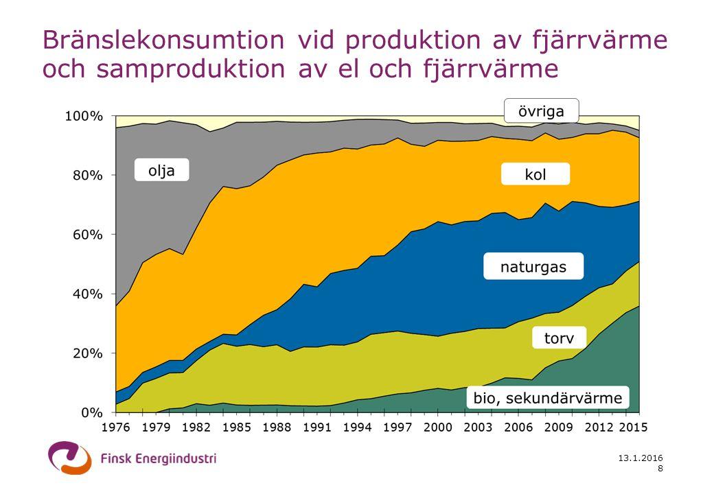 13.1.2016 8 Bränslekonsumtion vid produktion av fjärrvärme och samproduktion av el och fjärrvärme