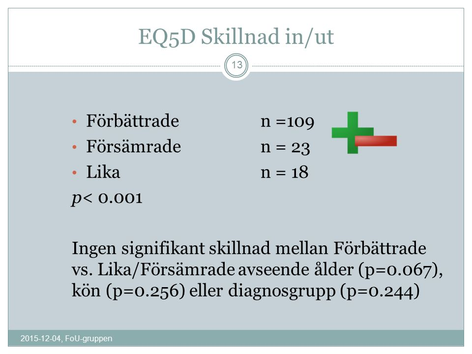 EQ5D Skillnad in/ut Förbättrade n =109 Försämraden = 23 Likan = 18 p< 0.001 Ingen signifikant skillnad mellan Förbättrade vs. Lika/Försämrade avseende