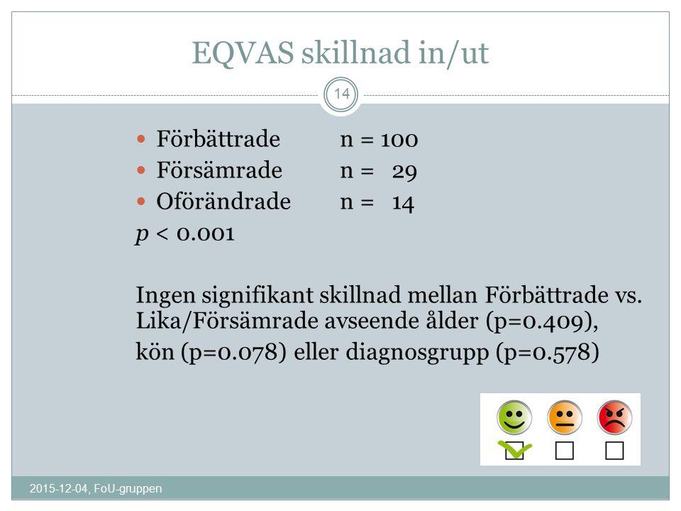 EQVAS skillnad in/ut Förbättraden = 100 Försämrade n = 29 Oförändraden = 14 p < 0.001 Ingen signifikant skillnad mellan Förbättrade vs. Lika/Försämrad