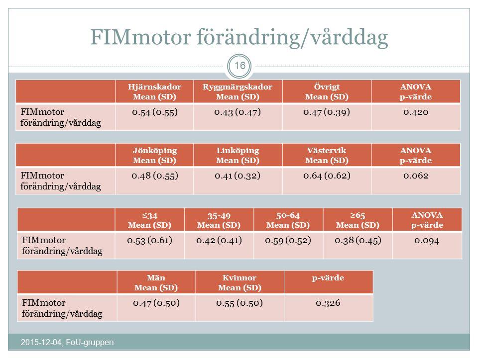 FIMmotor förändring/vårddag Hjärnskador Mean (SD) Ryggmärgskador Mean (SD) Övrigt Mean (SD) ANOVA p-värde FIMmotor förändring/vårddag 0.54 (0.55)0.43 (0.47)0.47 (0.39)0.420 Jönköping Mean (SD) Linköping Mean (SD) Västervik Mean (SD) ANOVA p-värde FIMmotor förändring/vårddag 0.48 (0.55)0.41 (0.32)0.64 (0.62)0.062 ≤34 Mean (SD) 35-49 Mean (SD) 50-64 Mean (SD) ≥65 Mean (SD) ANOVA p-värde FIMmotor förändring/vårddag 0.53 (0.61)0.42 (0.41)0.59 (0.52)0.38 (0.45)0.094 Män Mean (SD) Kvinnor Mean (SD) p-värde FIMmotor förändring/vårddag 0.47 (0.50)0.55 (0.50)0.326 2015-12-04, FoU-gruppen 16