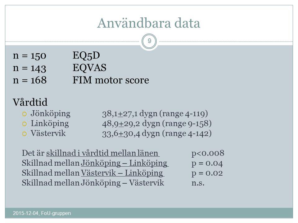 Material / utfallsvariabel EQ5DEQVASFIM motor Totalt antal in/ut150143168 Andel m/k99/51 (66%/34%)95/48 (66%/34%)110/58 (65%/35%) Diagnos BI/SCI/O79/45/26 53%/30%/17% 74/44/25 52%/31%/17% 86/52/30 51%/31%/18% EQ5D + EQVASEQ5D+FIMEQVAS + FIM Totalt antal in/ut143124119 Korrelation förändr Rs = 0,30 (p<0.01)Rs= 0,49 (p<0.01)Rs = 0.21 (p<0.05) 2015-12-04, FoU-gruppen 10