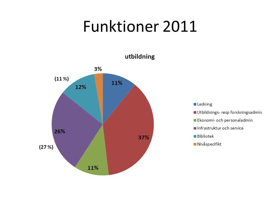 Funktioner 2011